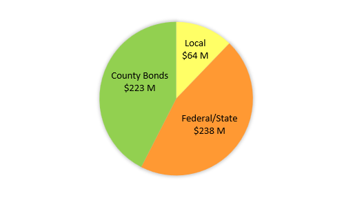 Pie Chart of Transportation Funding
